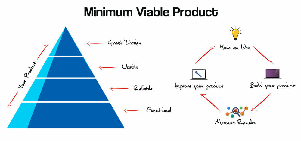 How To Turn A Minimum Viable Product Into A Booming Business Interiors Inside Ideas Interiors design about Everything [magnanprojects.com]