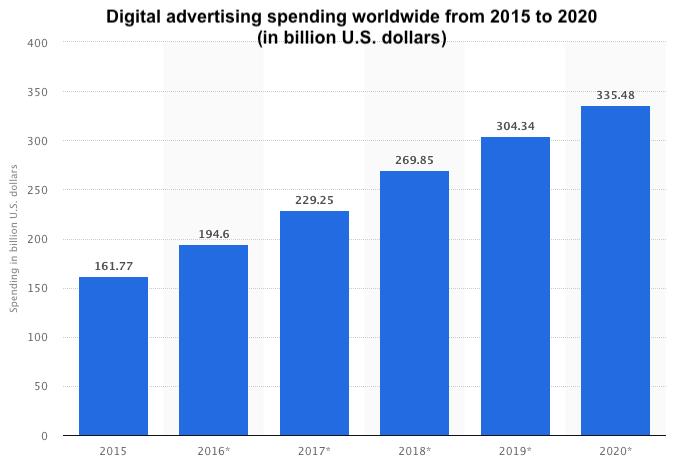 Statista_digital advertising spending worldwide