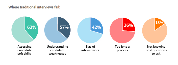 Where traditional interview fail