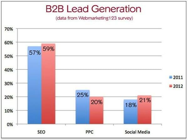 b2b lead generation 2011 2012