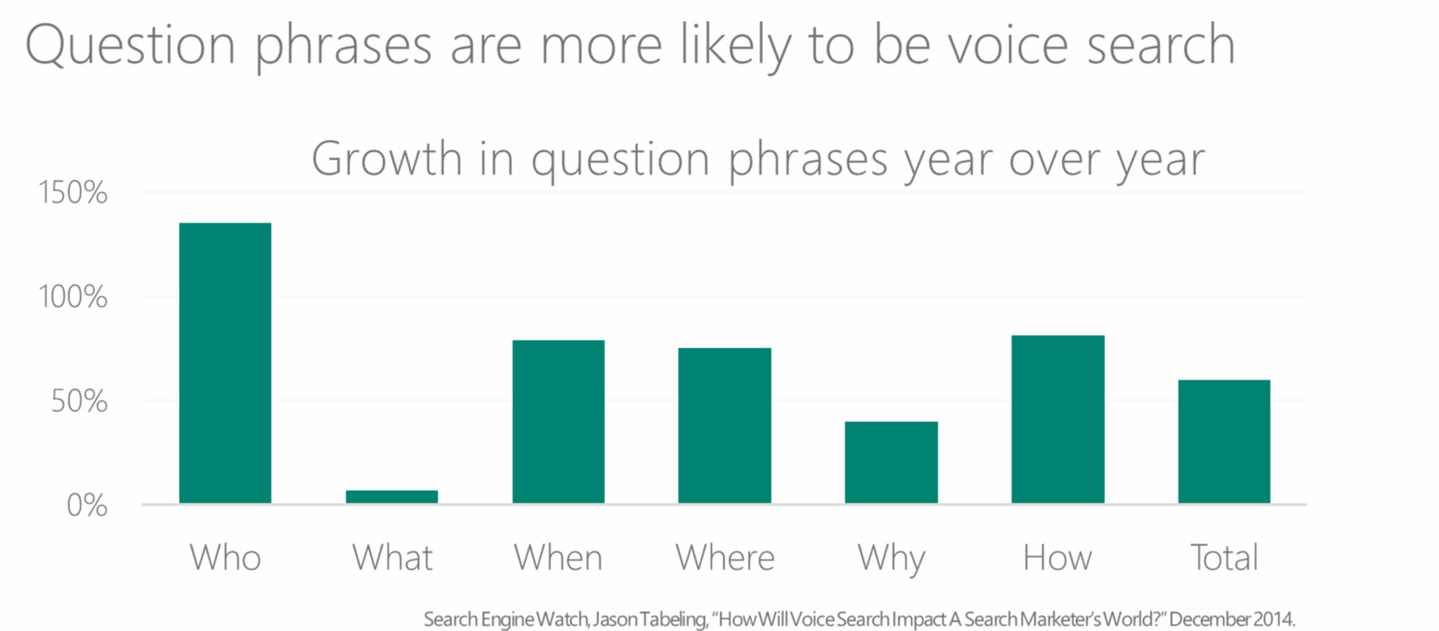 question phrases best for voice search