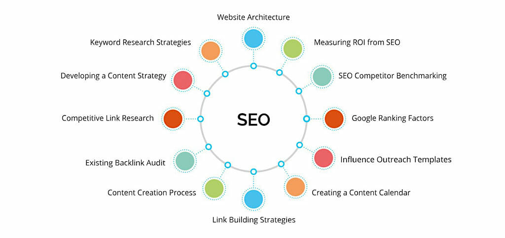 seo-content-cluster-example