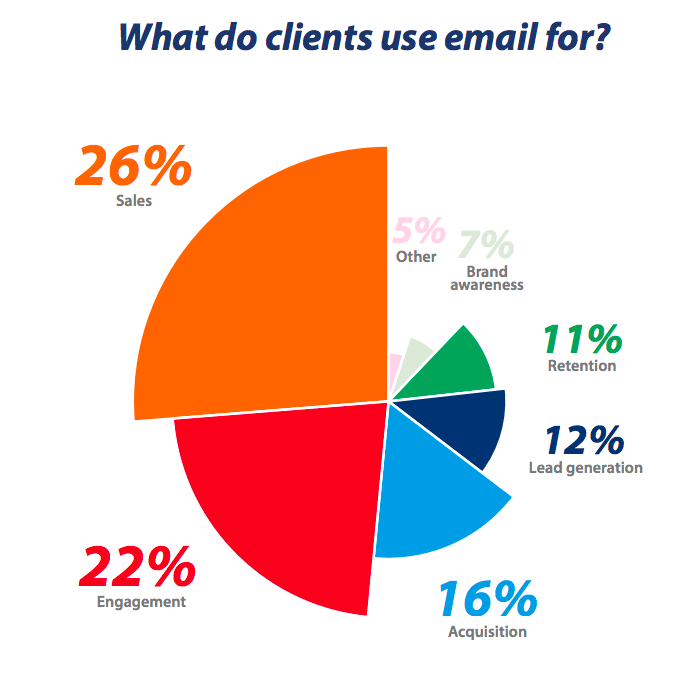 DMA what do clients use email for
