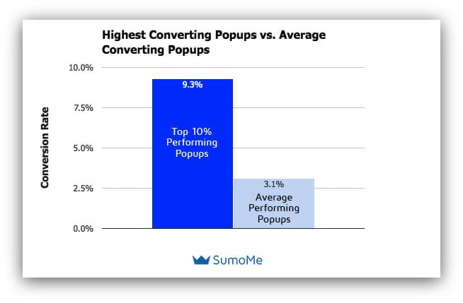 Popup conversion rates