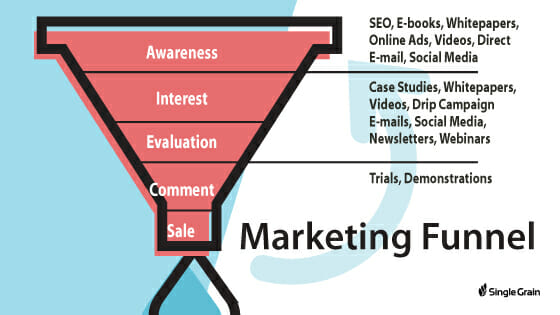 Marketing Funnel type of content