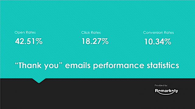 thank you email data