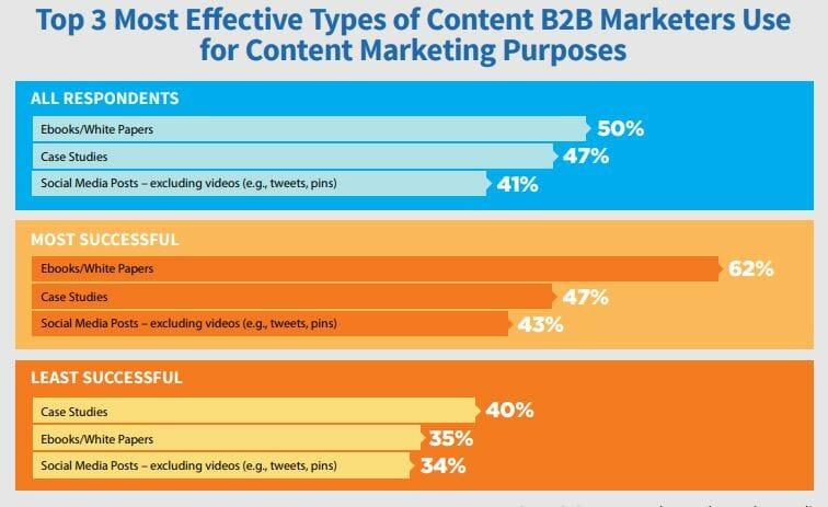 B2b content effectiveness