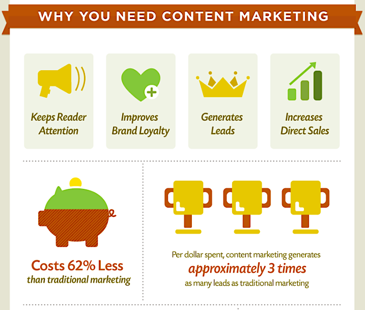 Content Marketing IG