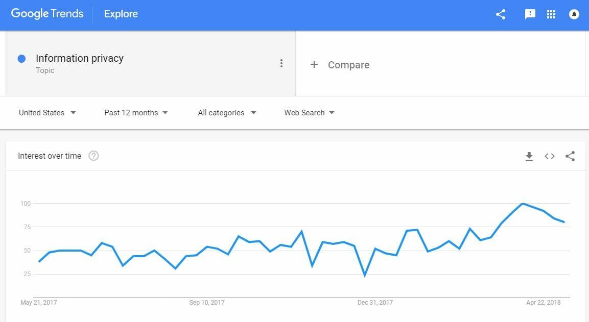 Google trends part1