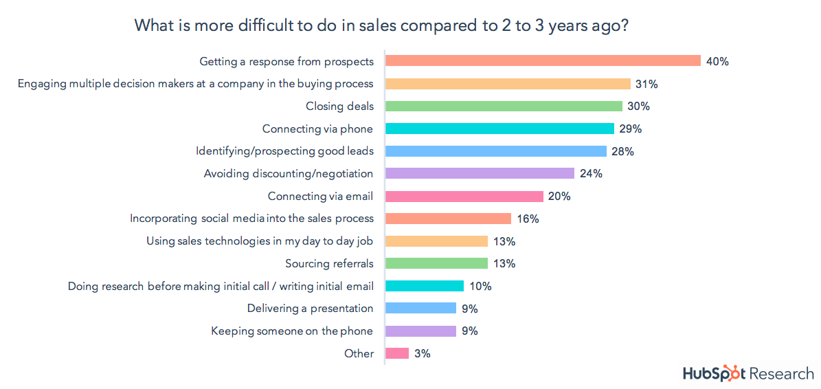 HubSpot more difficult to do in sales
