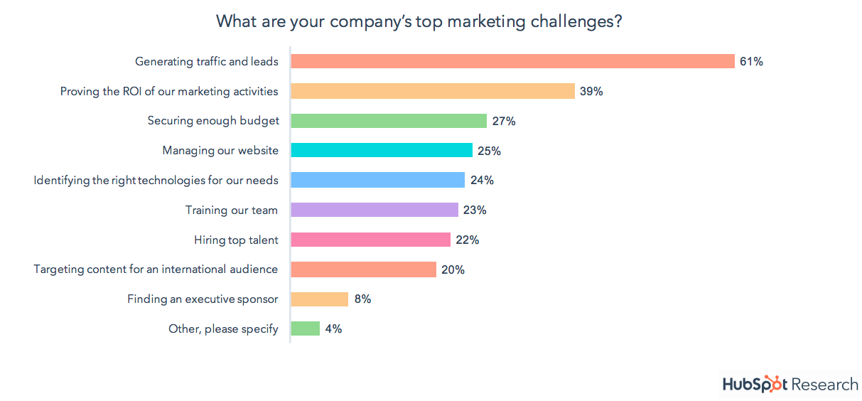 HubSpot top marketing challenges