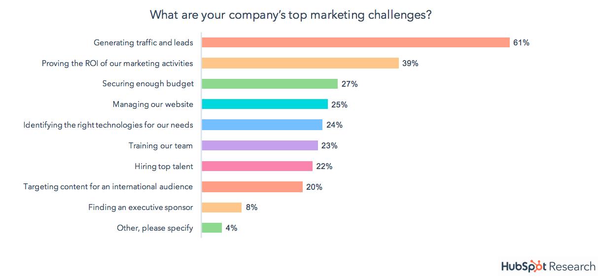 HubSpot top marketing challenges