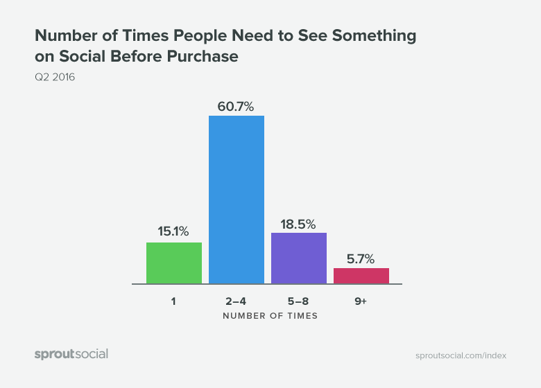 Sprout Social times seeing before purchase