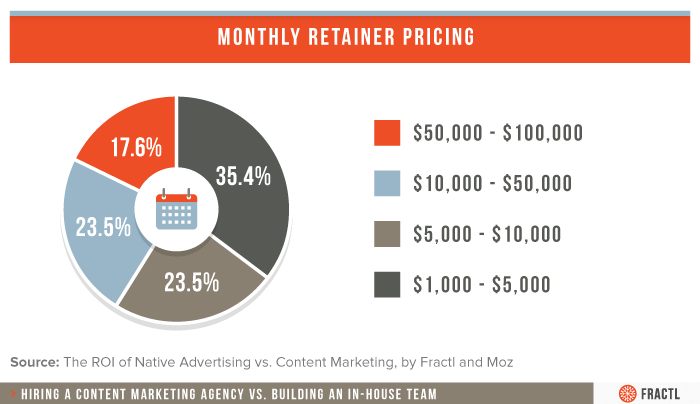content marketing agency costs