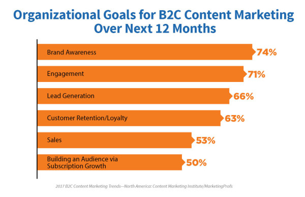 content marketing goals