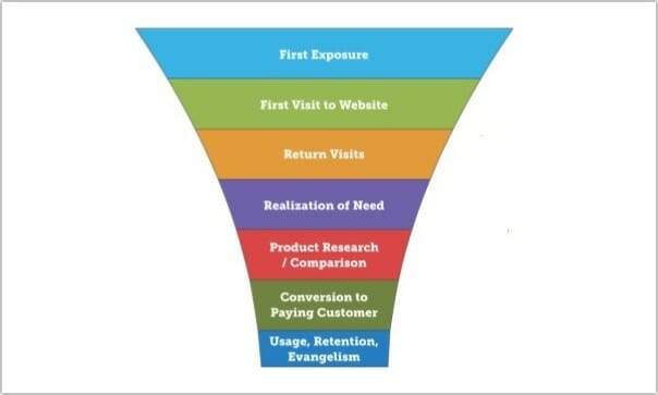 conversion funnel detailed
