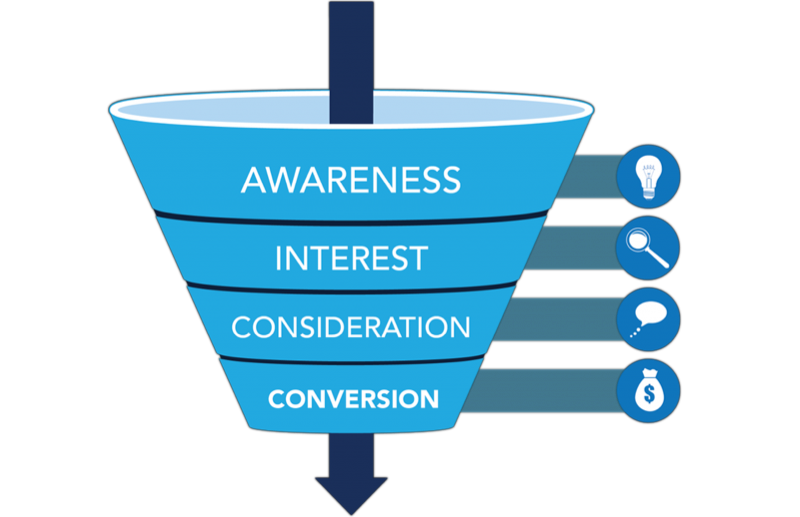 conversion funnel simple