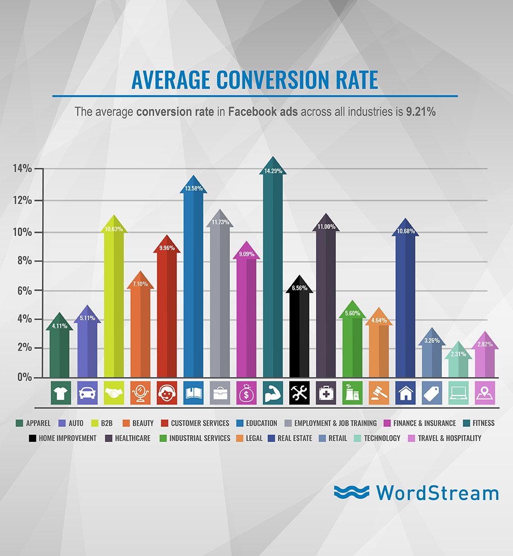 facebook-ads-average-conversion-rate