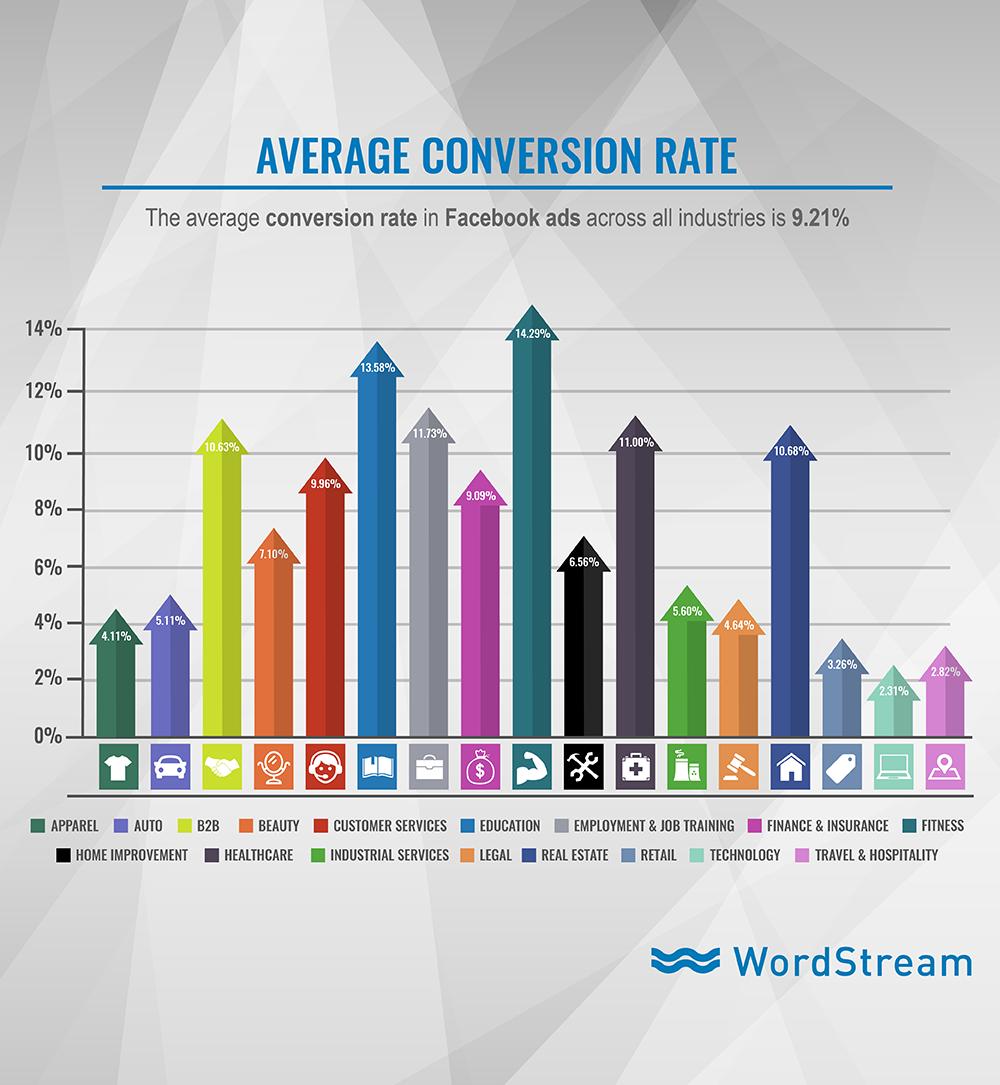 facebook-ads-average-conversion-rate