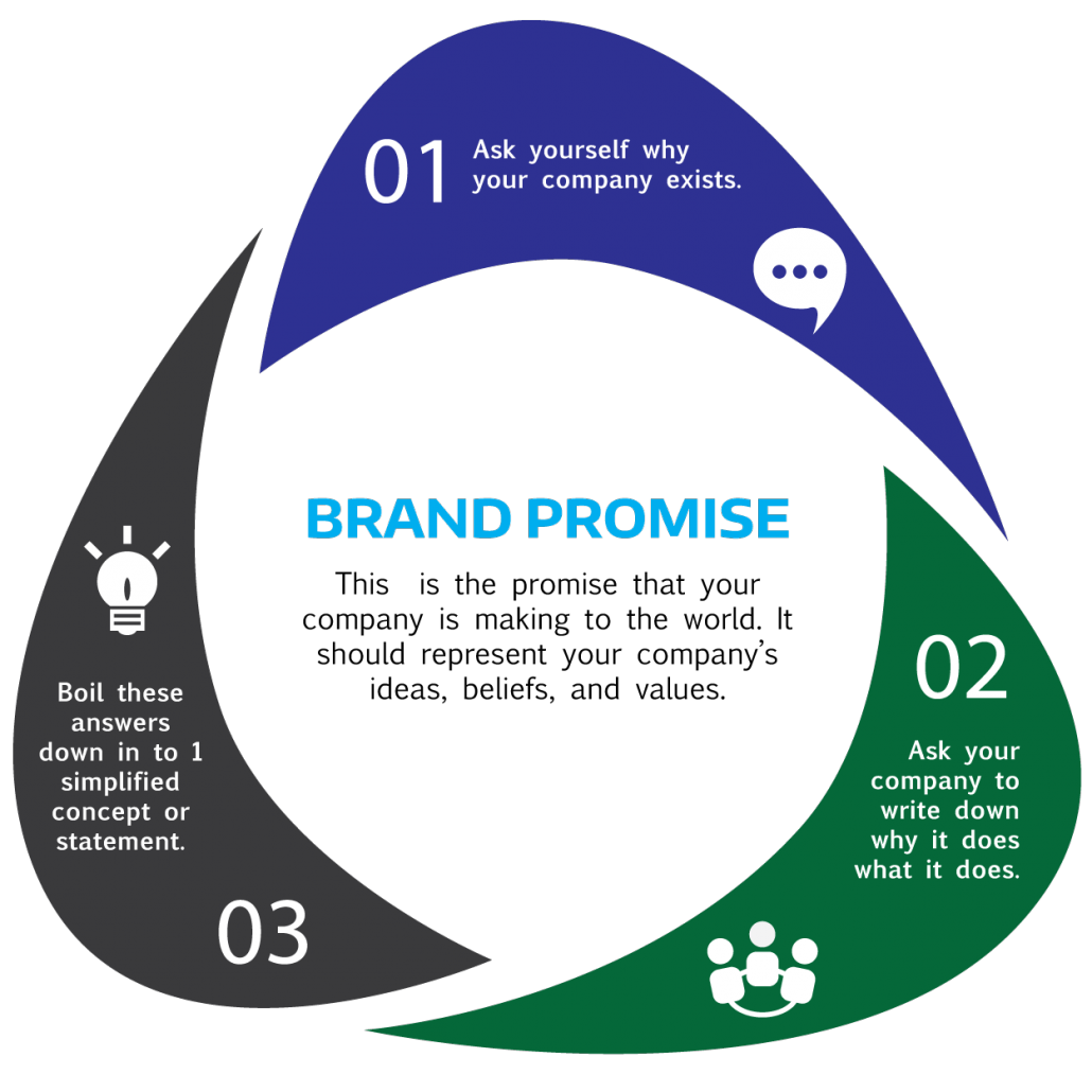 The Complete Guide to Brand Building (Must-Read for Digital
