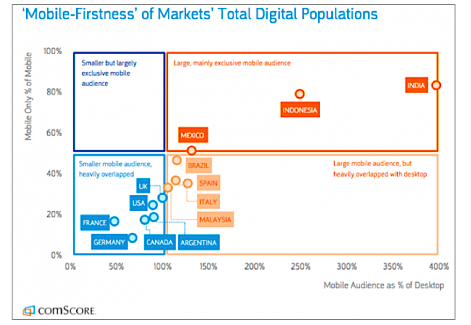 mobile firstness of markets