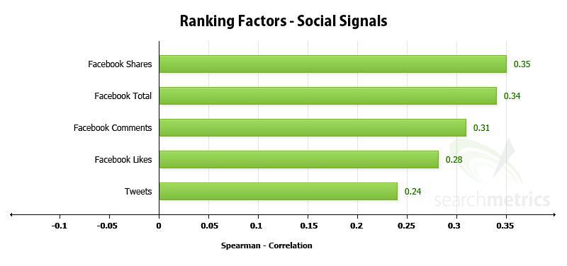 Ranking factors - social signals