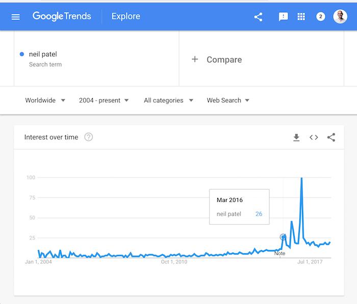 googletrendsneilpatel