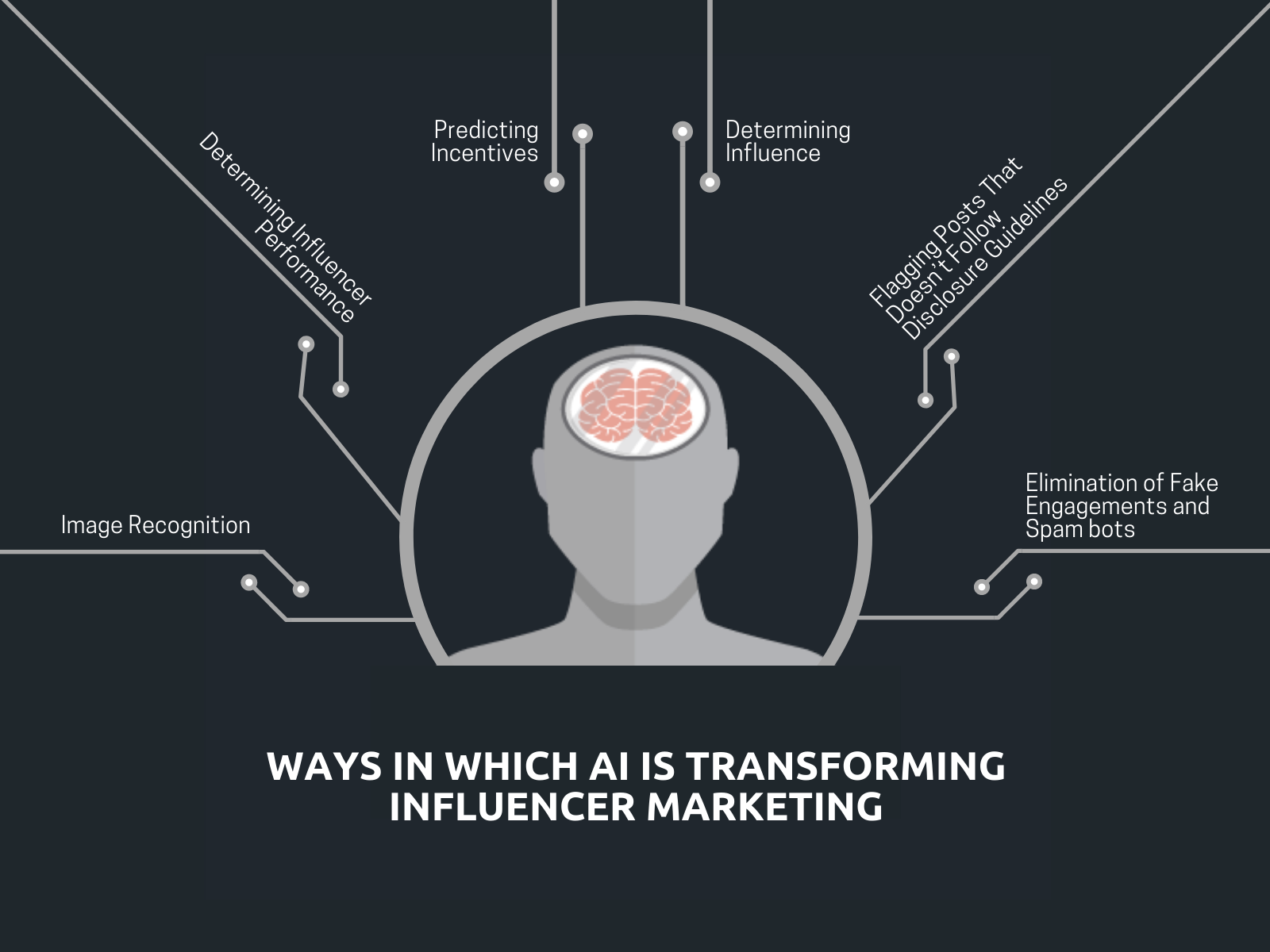 WAYS IN WHICH AI IS TRANSFORMING INFLUENCER MARKETING