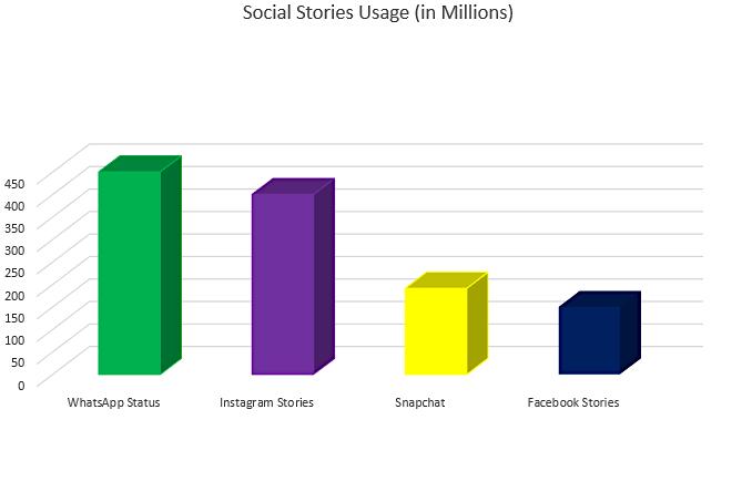 social media stories usage