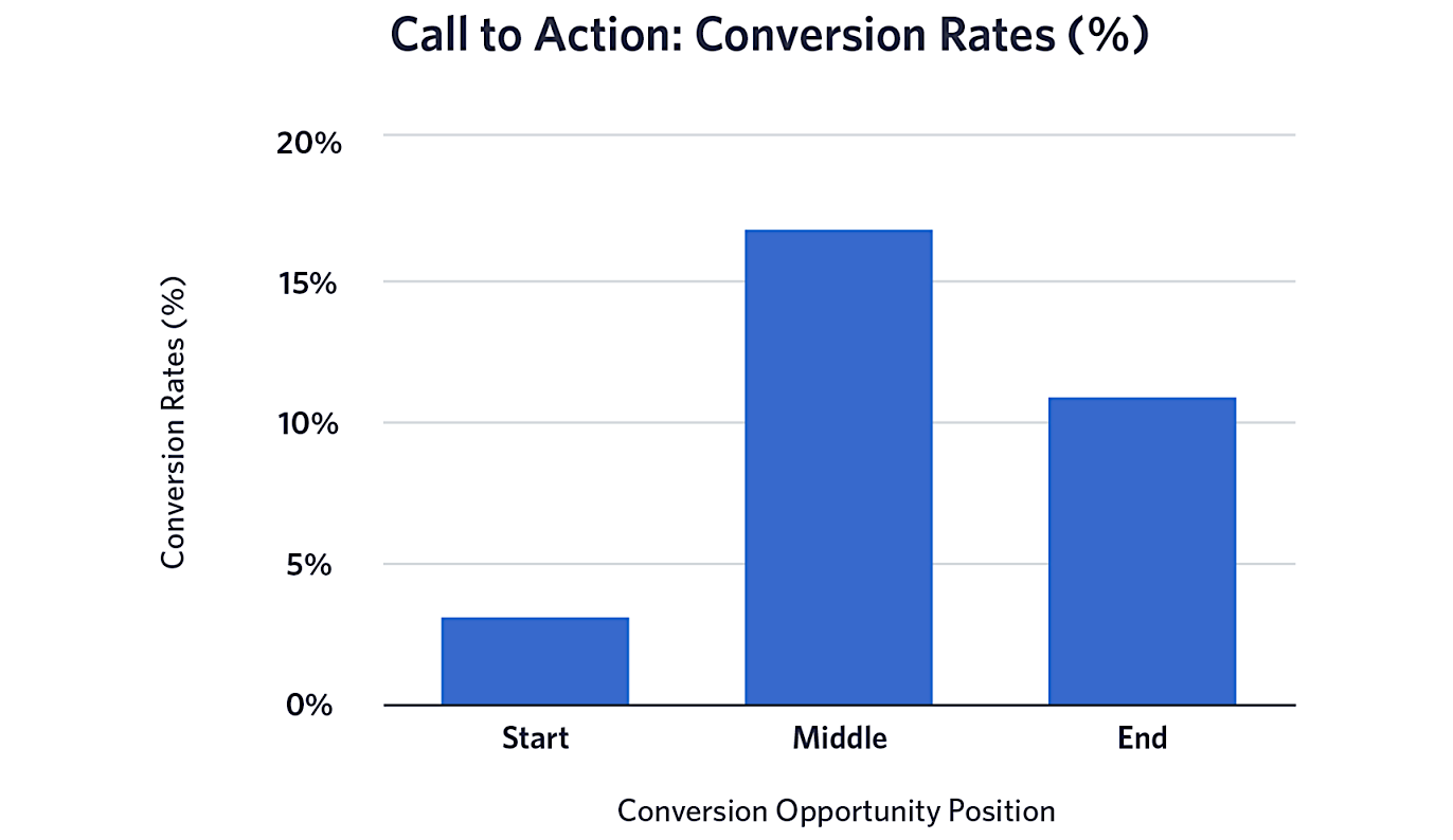video CTA conversion rates