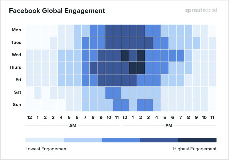Heatmap Facebook best times to post