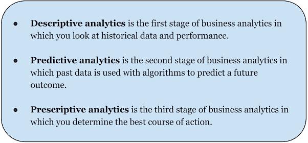 Predictive Prescriptive Descriptive analytics definitions