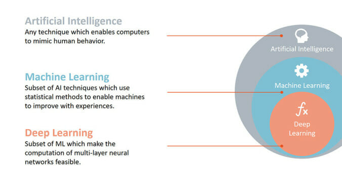 How AI Is Shaping the Future of Content Marketing and