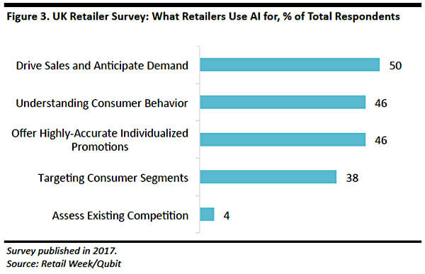 retailers and AI