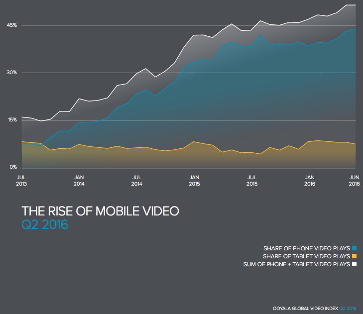 rise-of-mobile-video-graph
