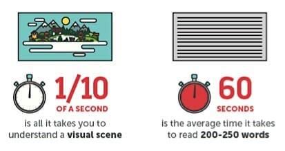 visual-vs-text