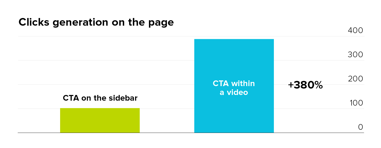 CTA in video