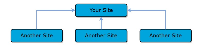 Creating Backlinks