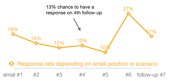 Email-response-rate-stats