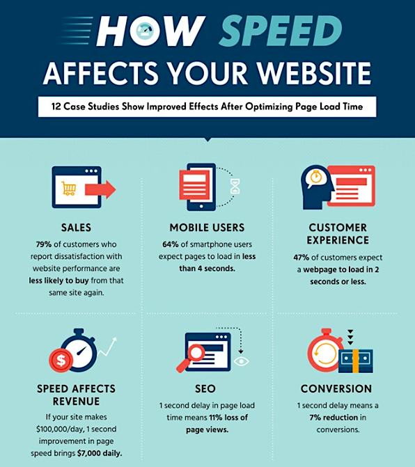 HubSpot how speed affects your website