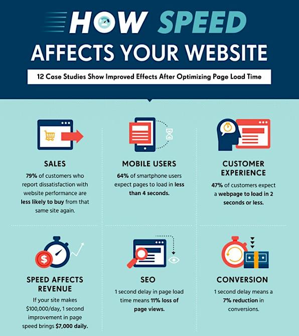 HubSpot how speed affects your website