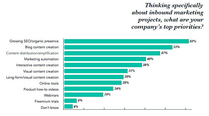 Inbound Marketing priorities