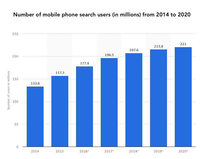 Mobile phone search users
