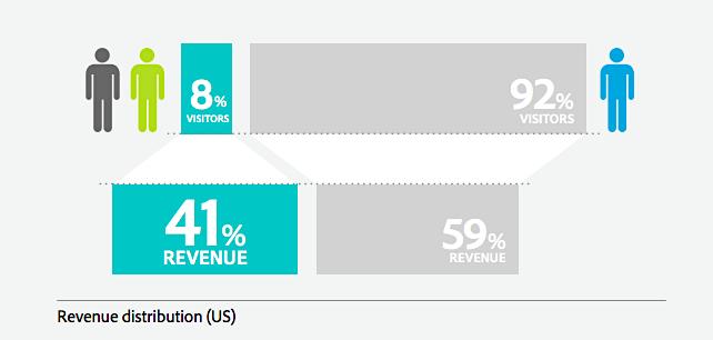 Revenue distribution among repeat customers