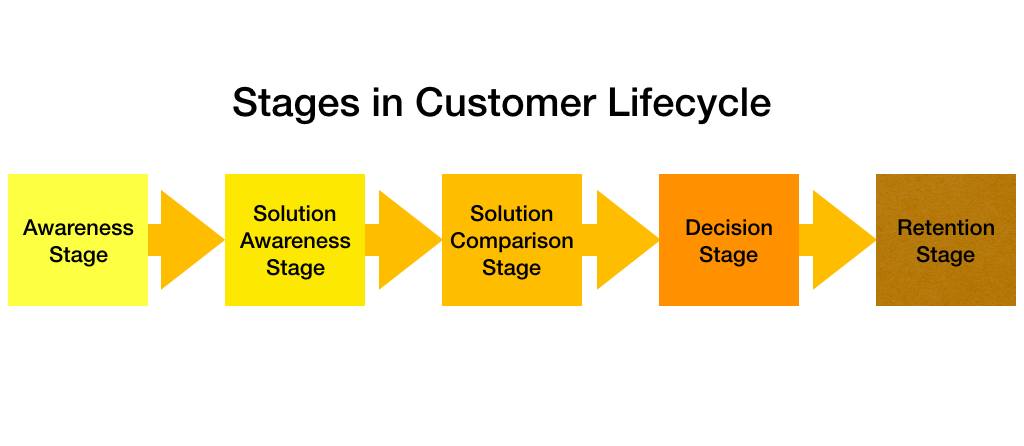 Stages in Customer Lifecycle