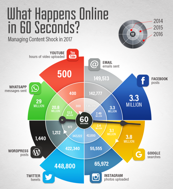 What happens online in 60 seconds 700x1095