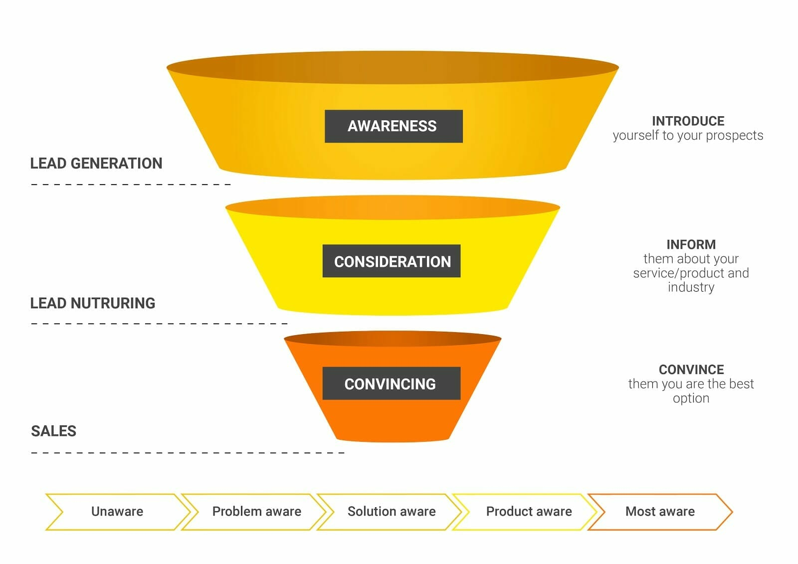 3 Ways to Personalize the Customer Journey Experience