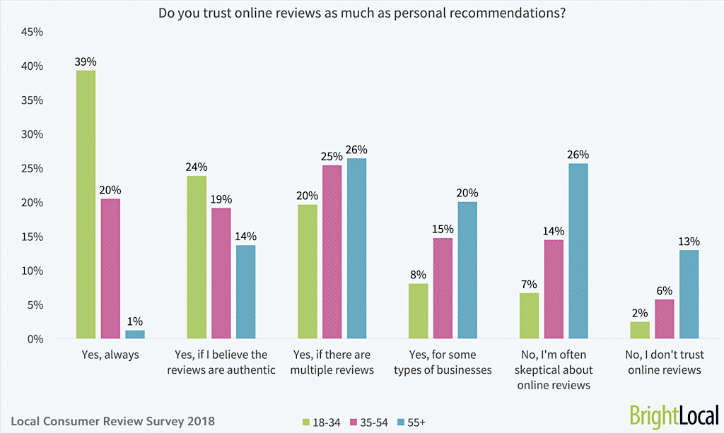 Do-you-trust-online-reviews-as-much-as-personal-recommendations-age-split--1024x613