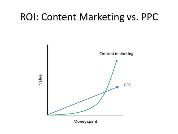Exponential content marketing