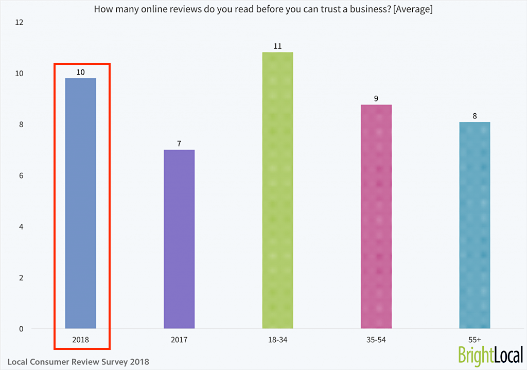 How many online reviews do you read before you can trust a business